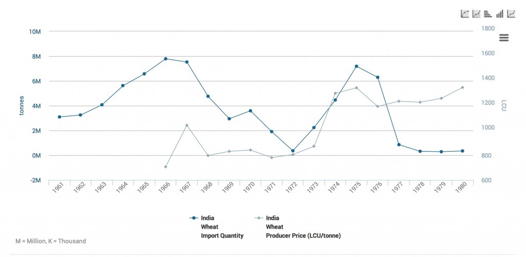 Indian nominal wheat prices in rupees and import tonnage 1961-1980