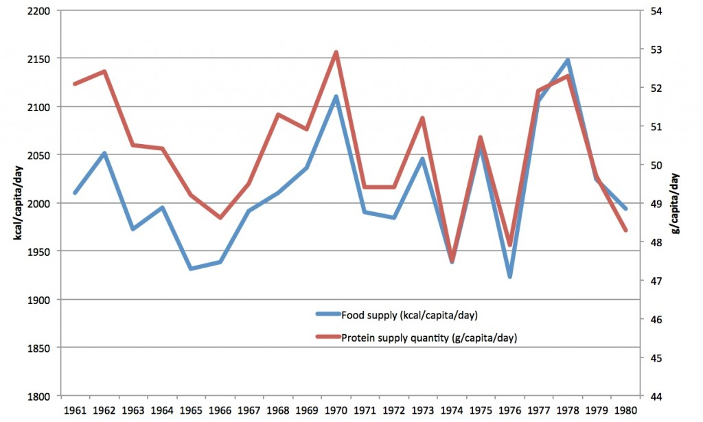Daily per person calorie and protein intake estimates in India 1961-1980