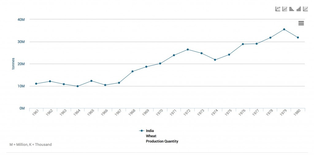 Indian wheat production in tonnes 1961-1980